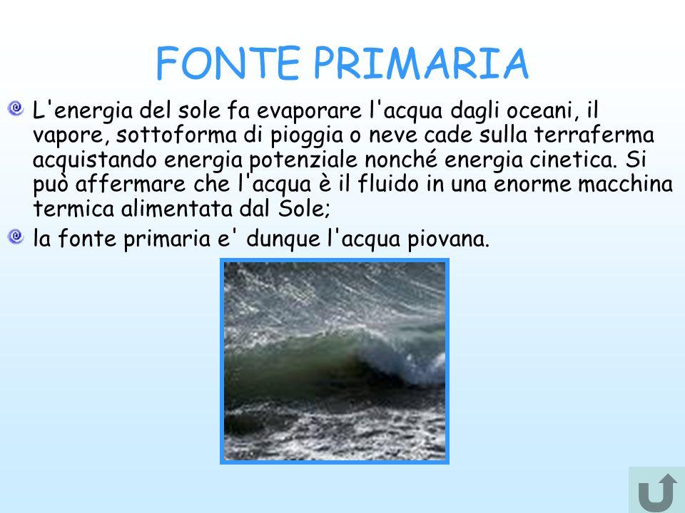 FONTE PRIMARIA