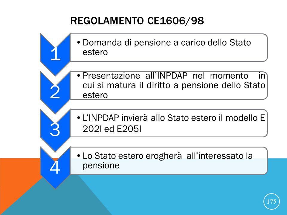 Regolamento CE1606/98 1. Domanda di pensione a carico dello Stato estero. 2.