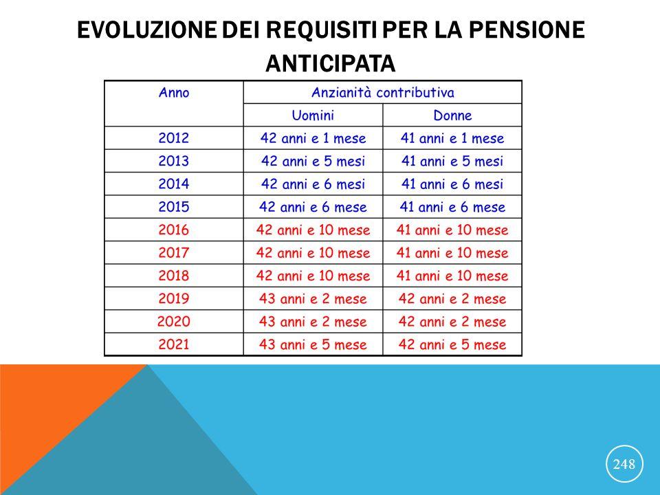 Evoluzione dei requisiti per la pensione anticipata