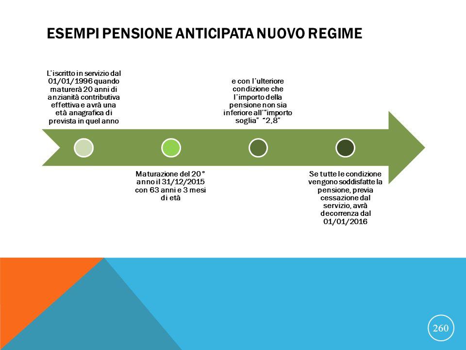 Esempi pensione anticipata nuovo regime