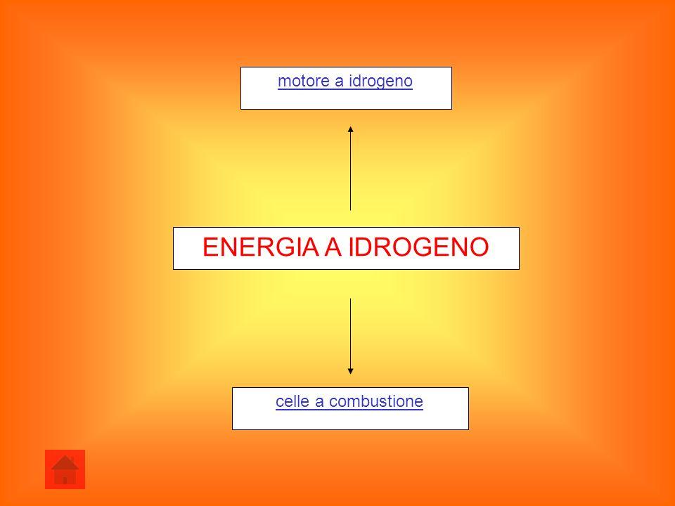 motore a idrogeno ENERGIA A IDROGENO celle a combustione
