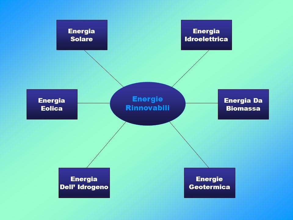 Energie Rinnovabili Energia Solare Idroelettrica Dell' Idrogeno