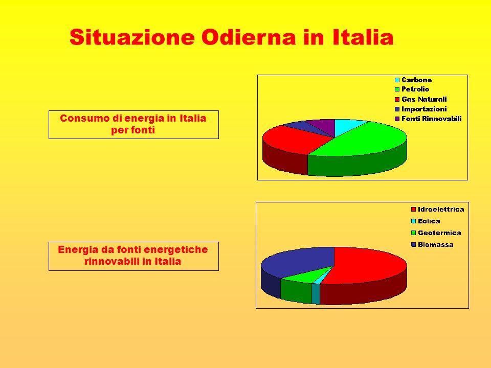 Situazione Odierna in Italia