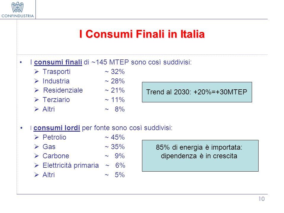 I Consumi Finali in Italia