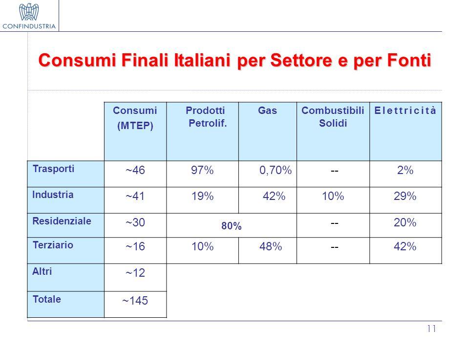 Consumi Finali Italiani per Settore e per Fonti