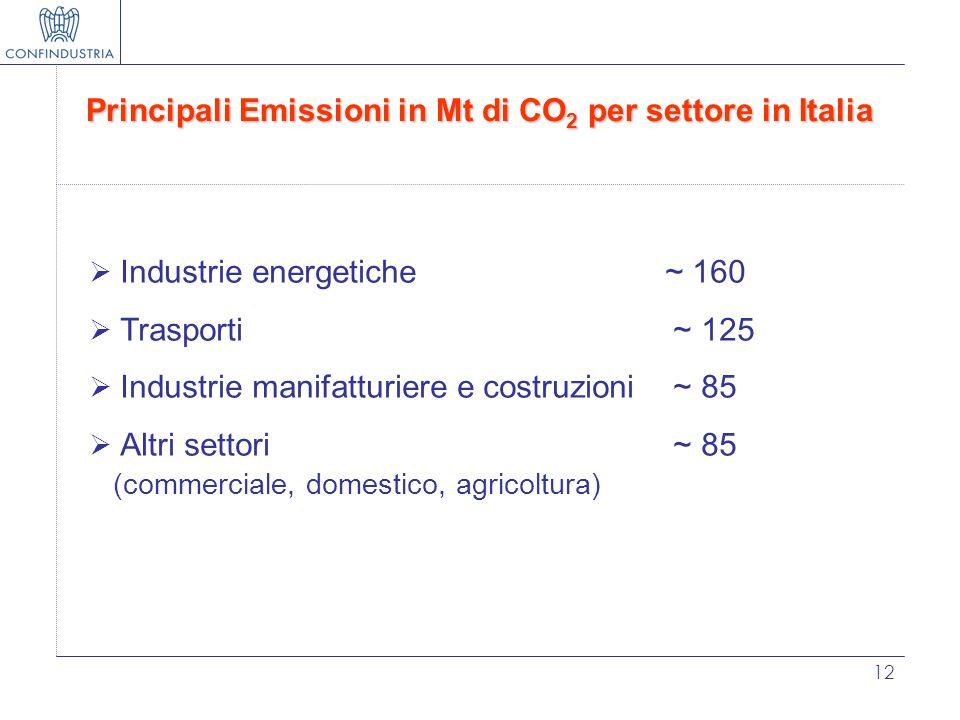 Principali Emissioni in Mt di CO2 per settore in Italia
