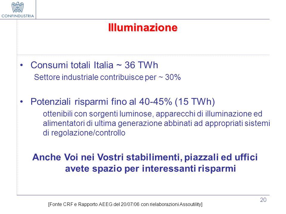 Illuminazione Consumi totali Italia ~ 36 TWh