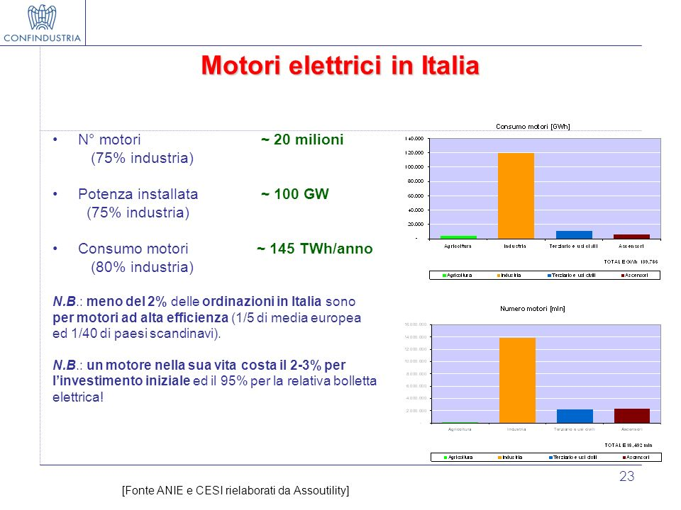 Motori elettrici in Italia