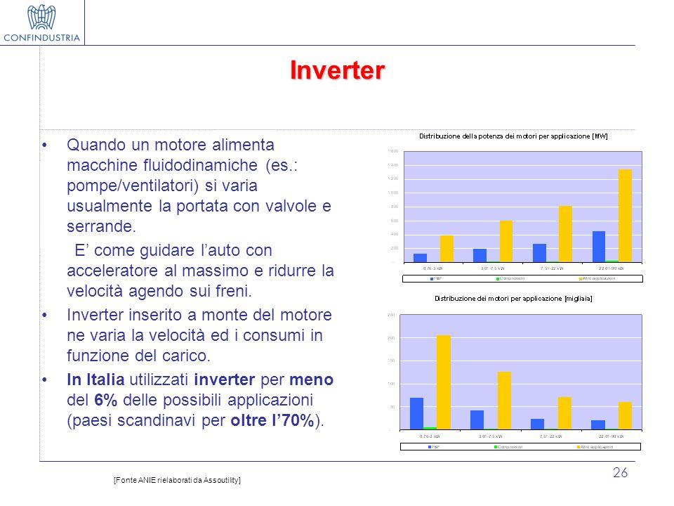 Inverter Quando un motore alimenta macchine fluidodinamiche (es.: pompe/ventilatori) si varia usualmente la portata con valvole e serrande.