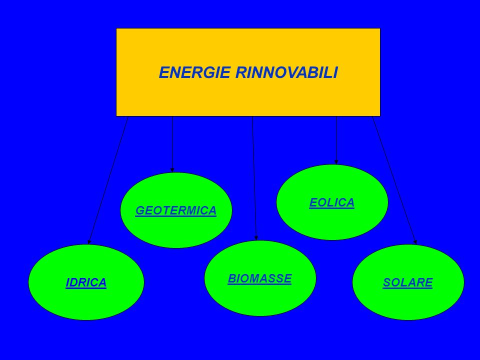 ENERGIE RINNOVABILI EOLICA GEOTERMICA BIOMASSE IDRICA SOLARE