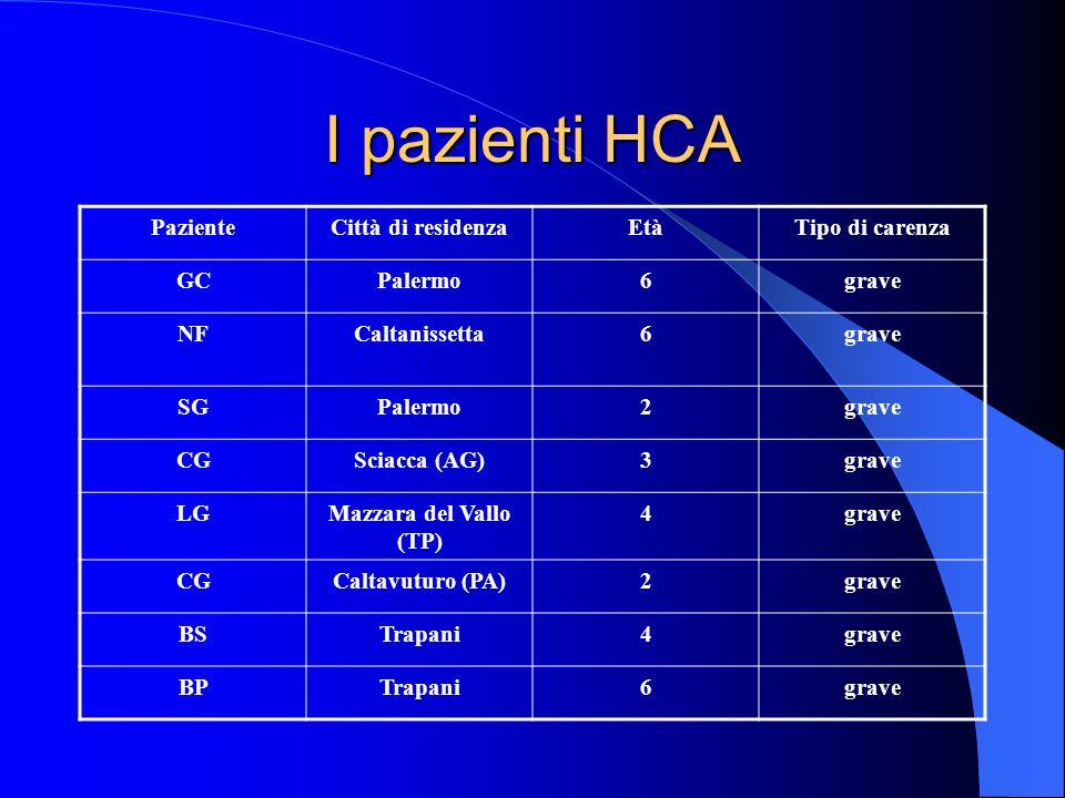 I pazienti HCA Paziente Città di residenza Età Tipo di carenza GC