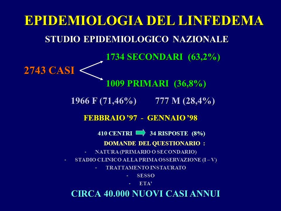 EPIDEMIOLOGIA DEL LINFEDEMA