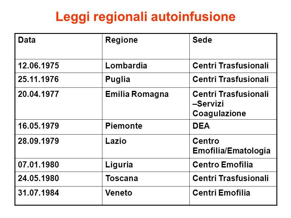 Leggi regionali autoinfusione