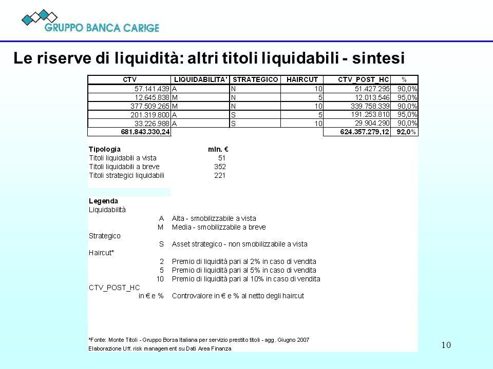 Le riserve di liquidità: altri titoli liquidabili - sintesi