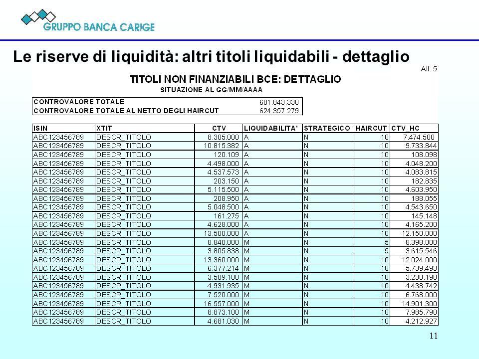 Le riserve di liquidità: altri titoli liquidabili - dettaglio