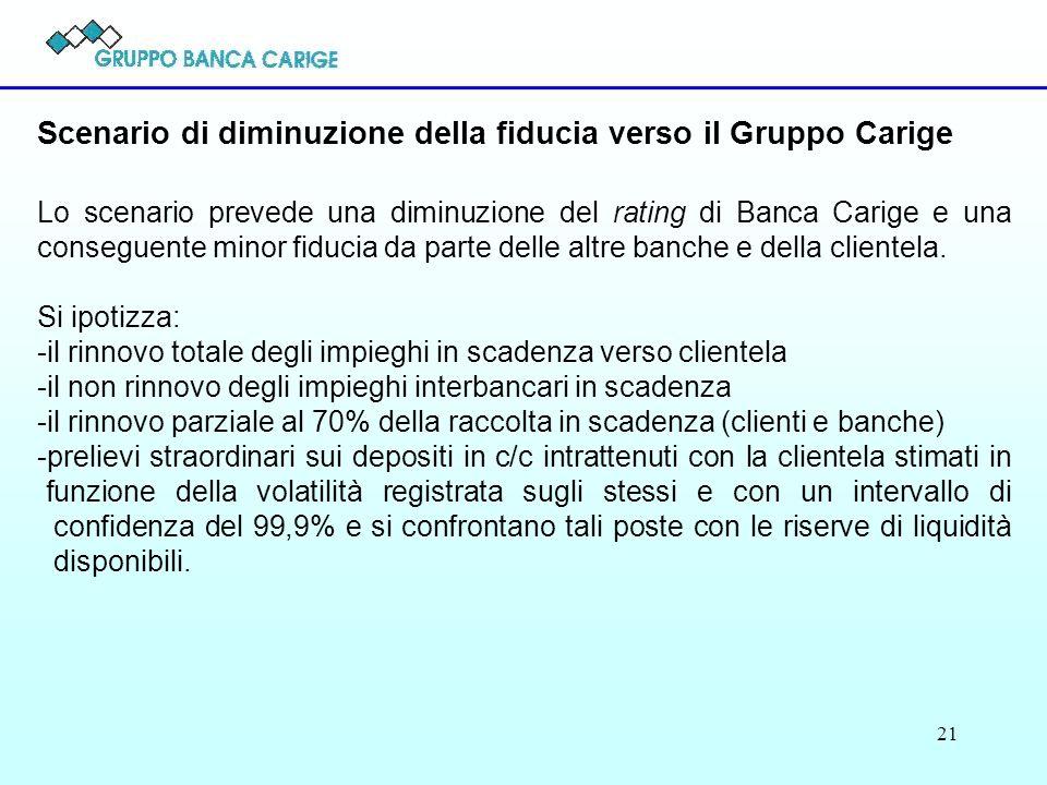 Scenario di diminuzione della fiducia verso il Gruppo Carige