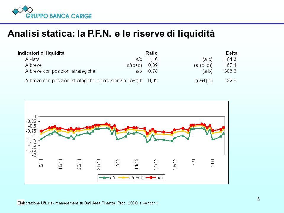 Analisi statica: la P.F.N. e le riserve di liquidità