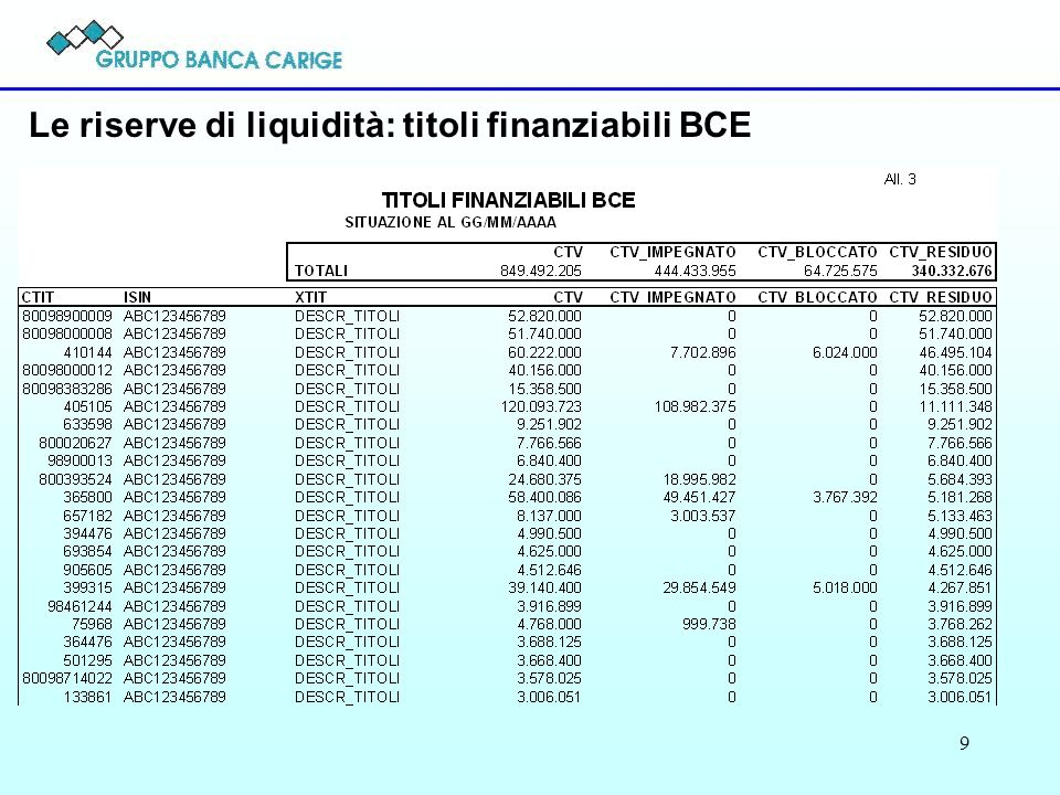 Le riserve di liquidità: titoli finanziabili BCE