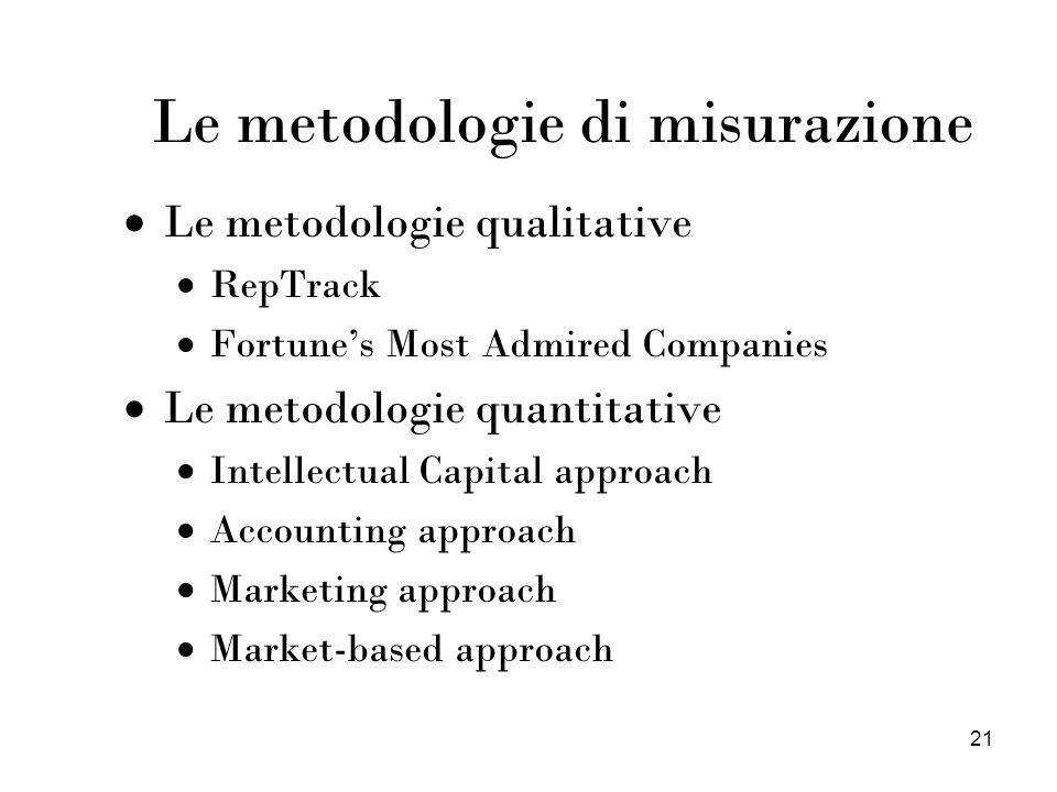 Le metodologie di misurazione