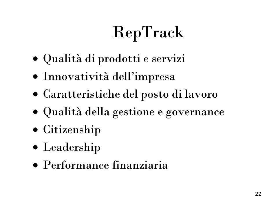 RepTrack Qualità di prodotti e servizi Innovatività dell'impresa