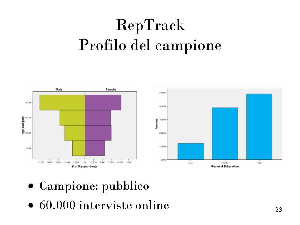 RepTrack Profilo del campione
