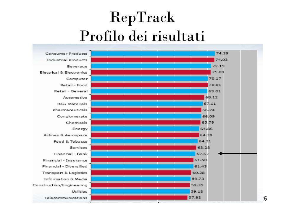RepTrack Profilo dei risultati