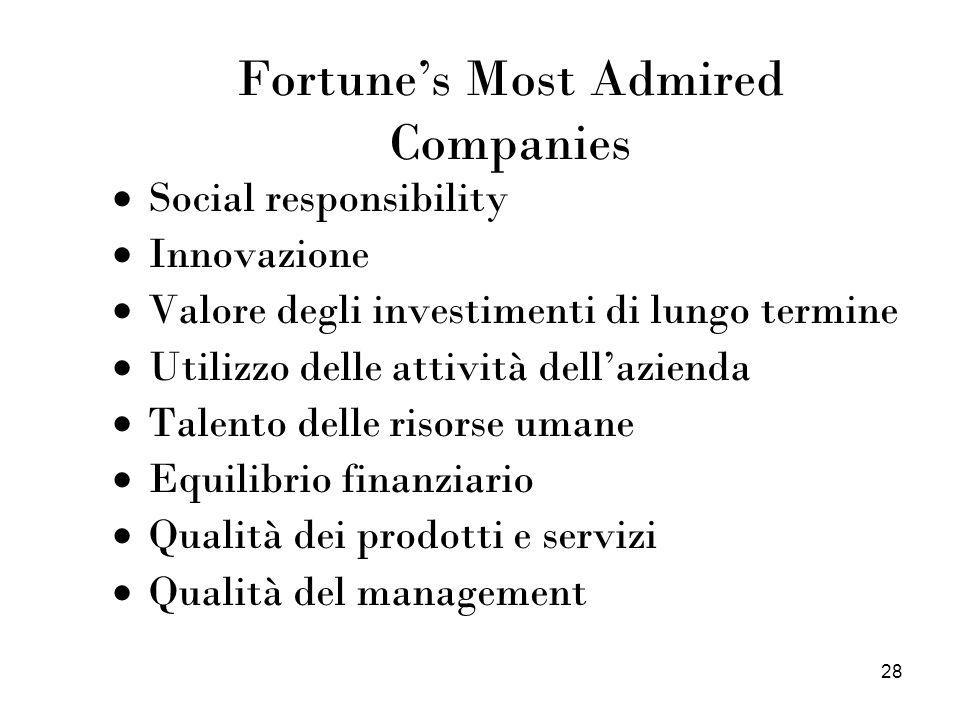 Fortune's Most Admired Companies