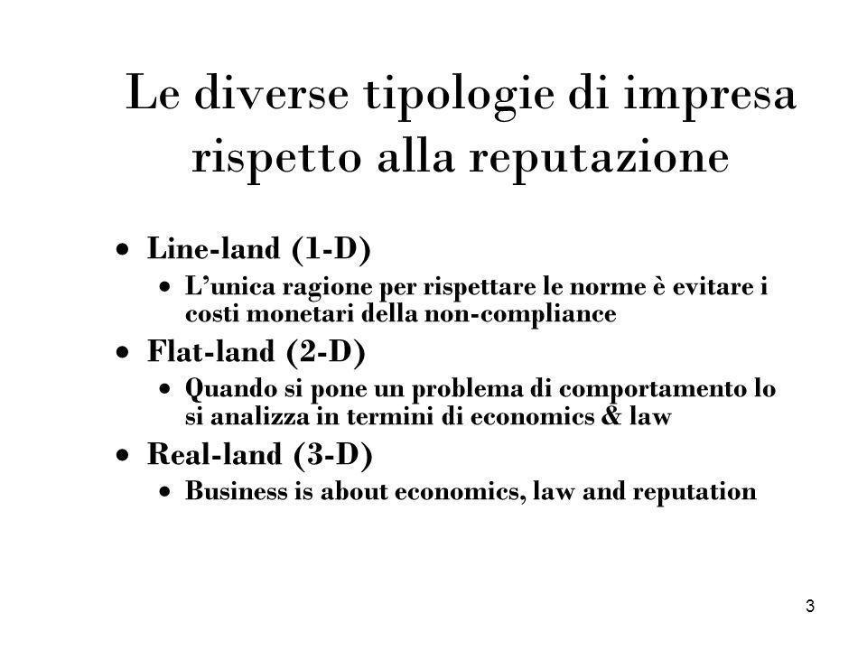Le diverse tipologie di impresa rispetto alla reputazione
