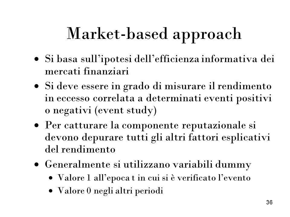 Market-based approach