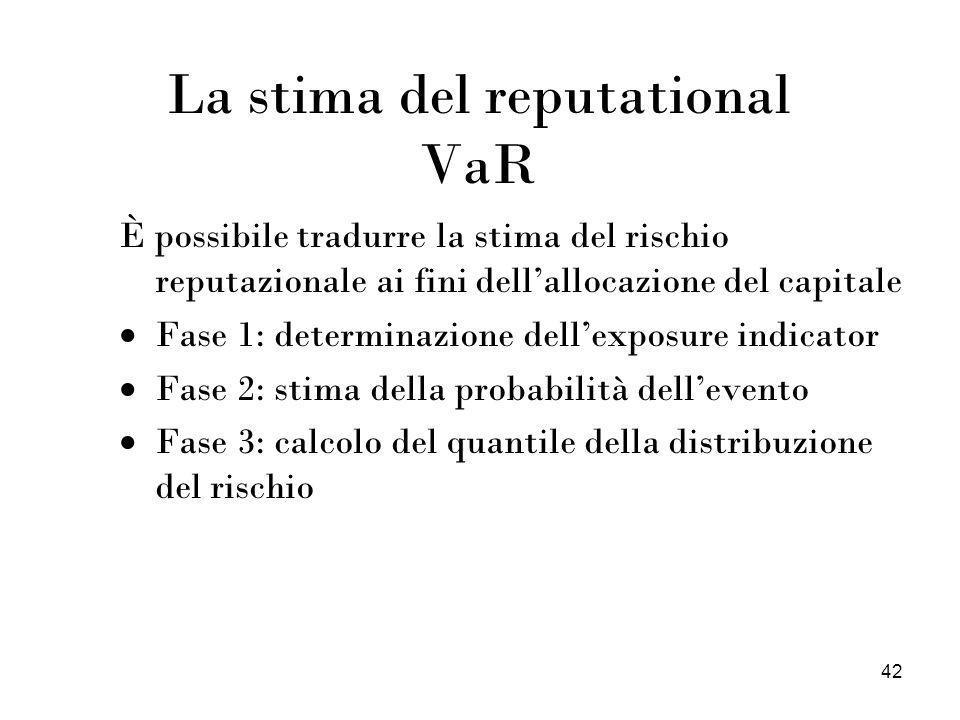 La stima del reputational VaR