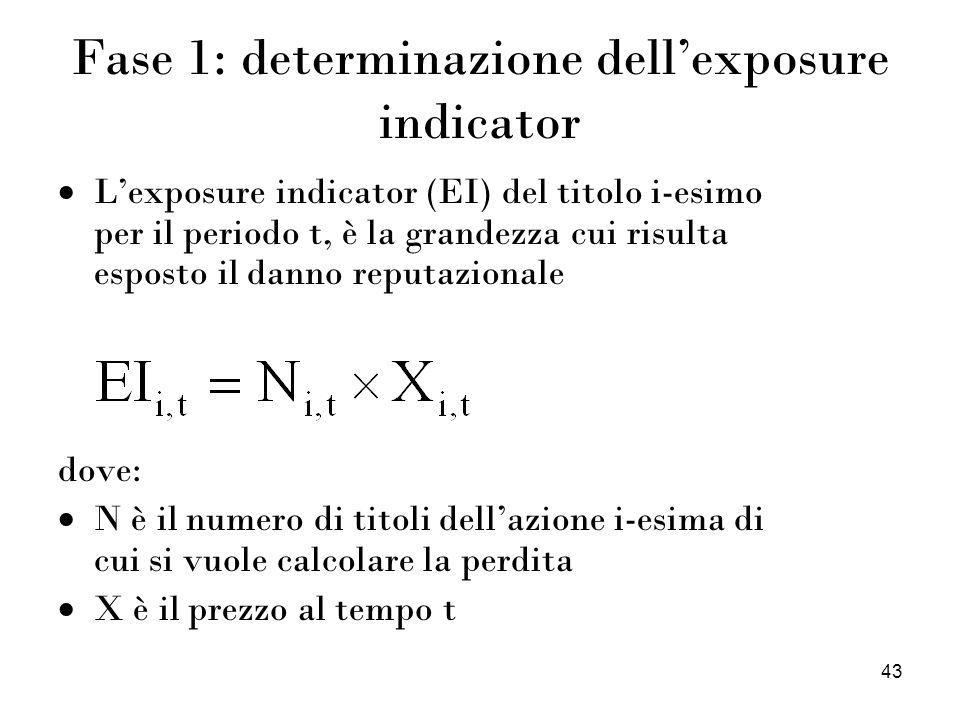 Fase 1: determinazione dell'exposure indicator