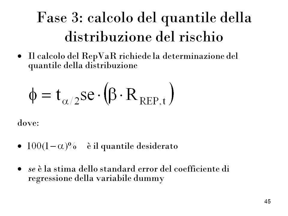 Fase 3: calcolo del quantile della distribuzione del rischio