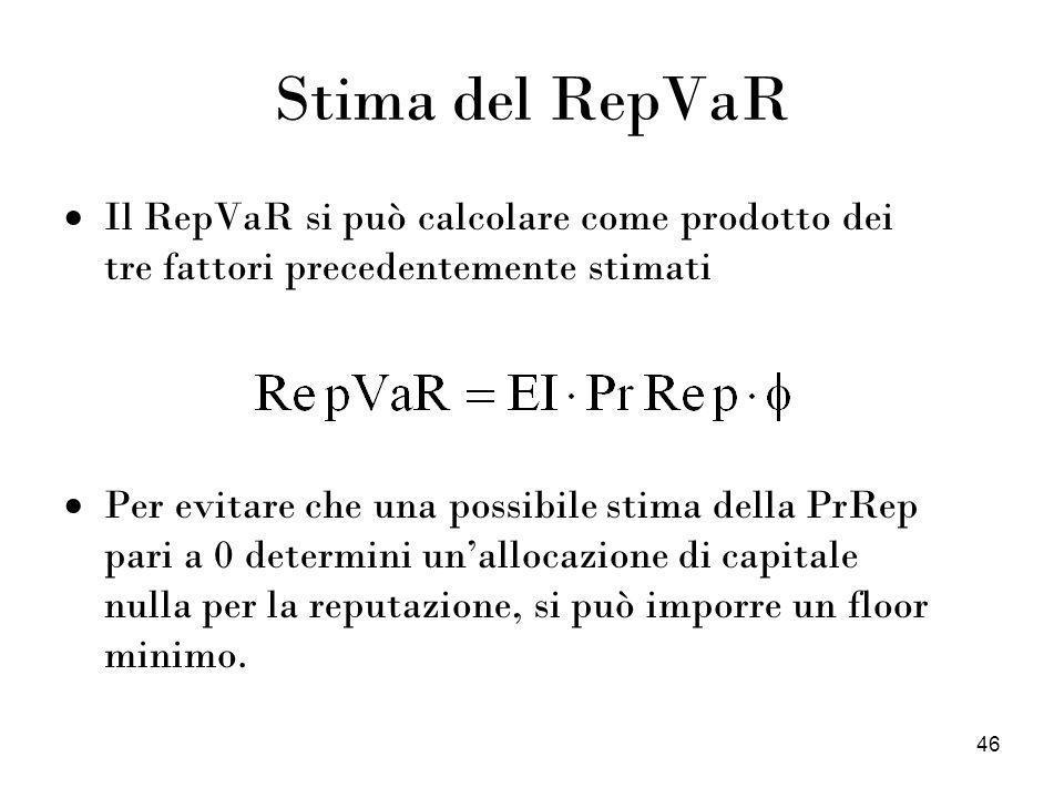 Stima del RepVaR Il RepVaR si può calcolare come prodotto dei tre fattori precedentemente stimati.