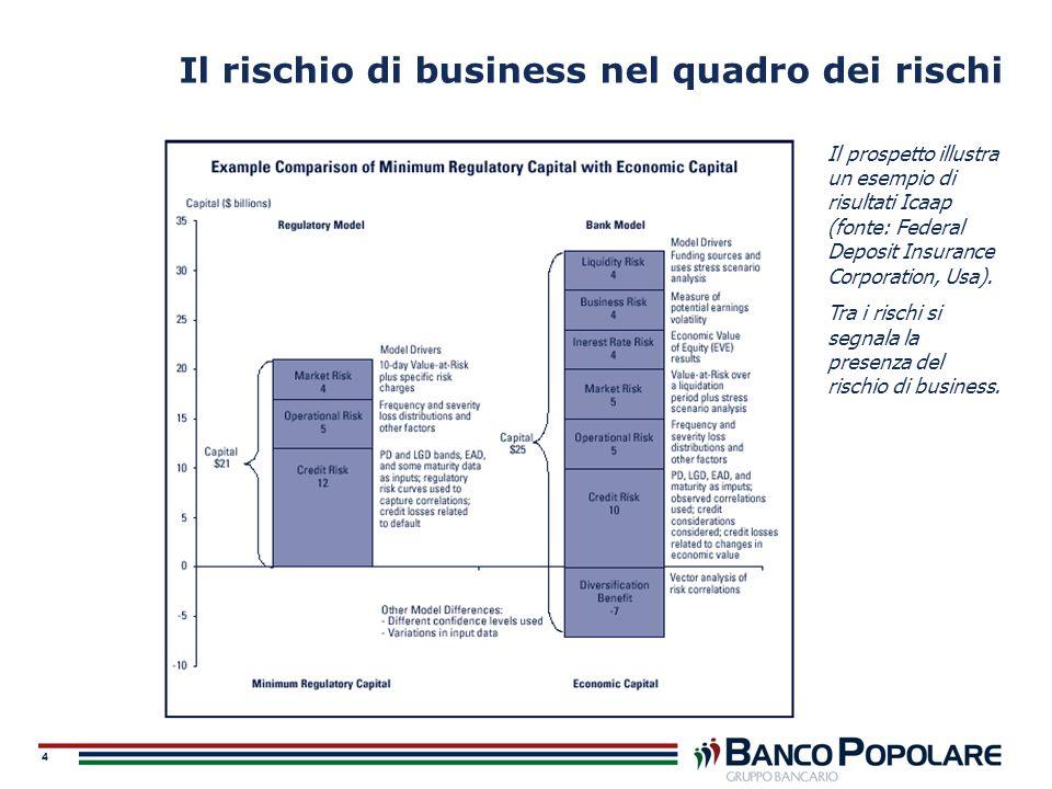 Il rischio di business nel quadro dei rischi