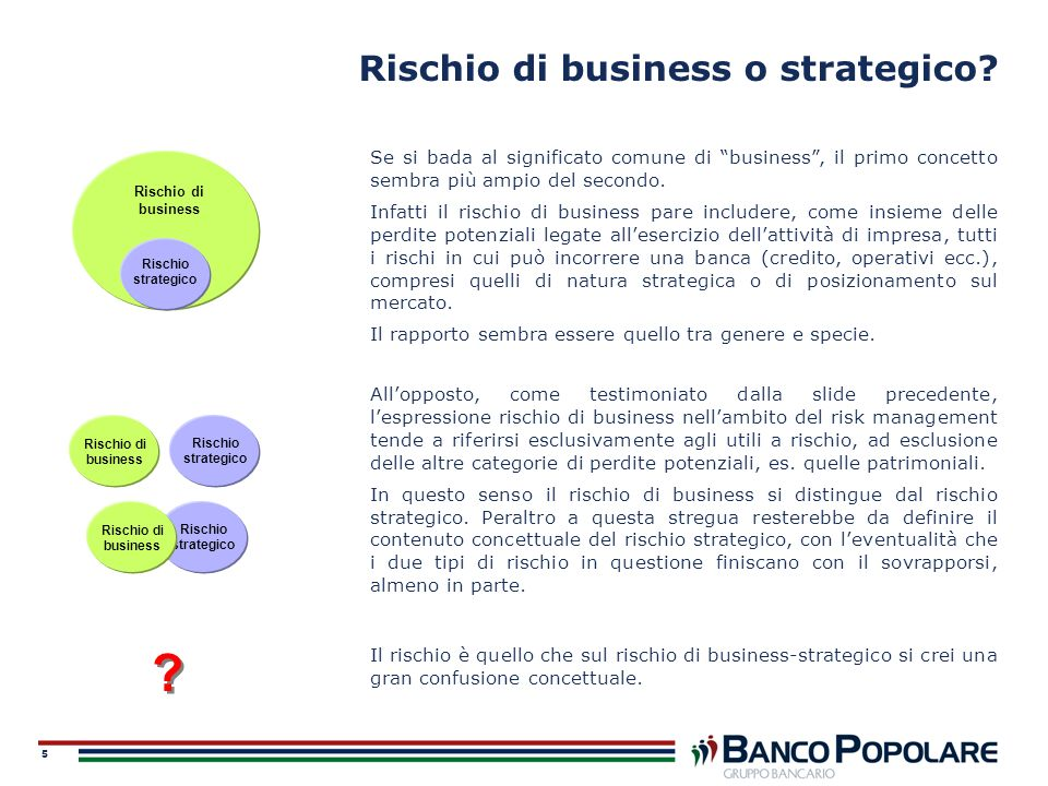 Rischio di business o strategico