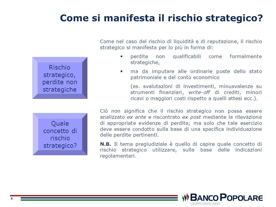 Come si manifesta il rischio strategico
