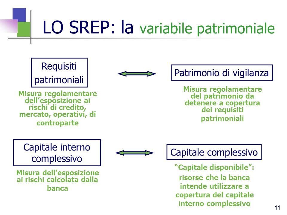 LO SREP: la variabile patrimoniale