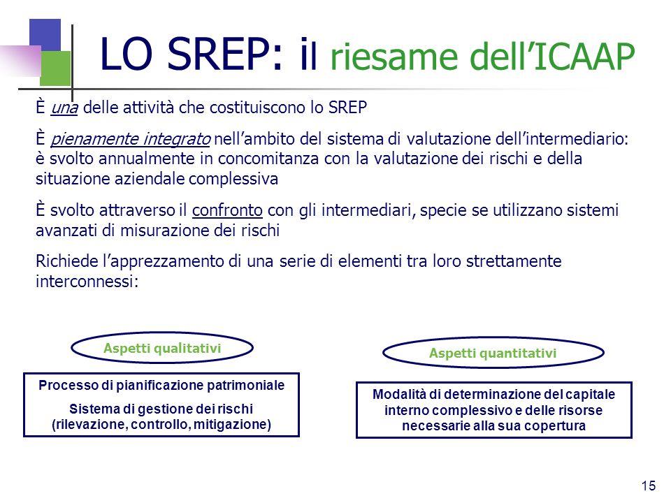 LO SREP: il riesame dell'ICAAP