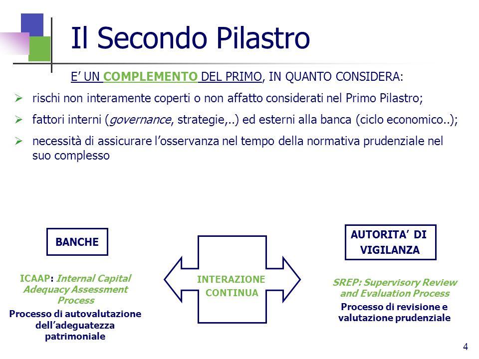 Il Secondo Pilastro E' UN COMPLEMENTO DEL PRIMO, IN QUANTO CONSIDERA: