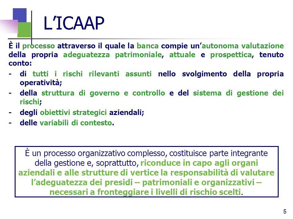 L'ICAAP