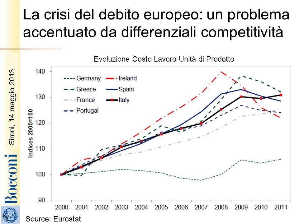 La crisi del debito europeo: un problema accentuato da differenziali competitività