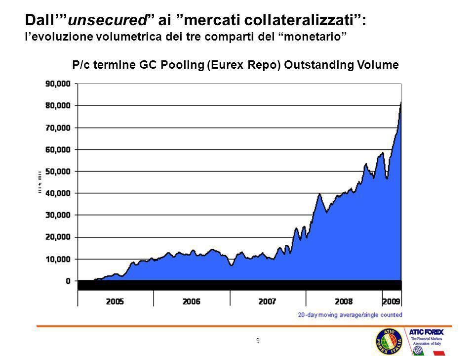 Dall' unsecured ai mercati collateralizzati : l'evoluzione volumetrica dei tre comparti del monetario P/c termine GC Pooling (Eurex Repo) Outstanding Volume