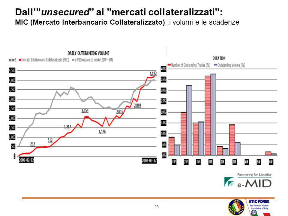 Dall' unsecured ai mercati collateralizzati : MIC (Mercato Interbancario Collateralizzato) :i volumi e le scadenze