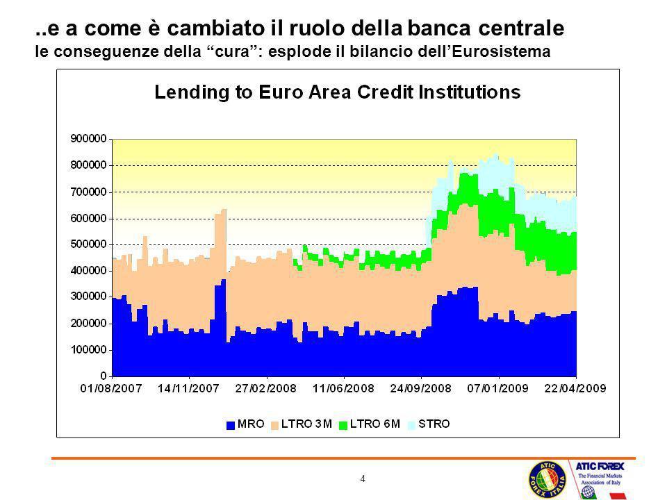 ..e a come è cambiato il ruolo della banca centrale le conseguenze della cura : esplode il bilancio dell'Eurosistema