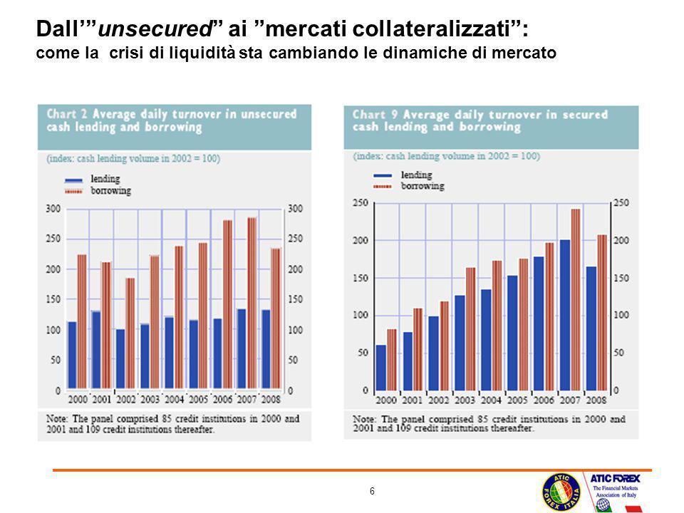 Dall' unsecured ai mercati collateralizzati : come la crisi di liquidità sta cambiando le dinamiche di mercato