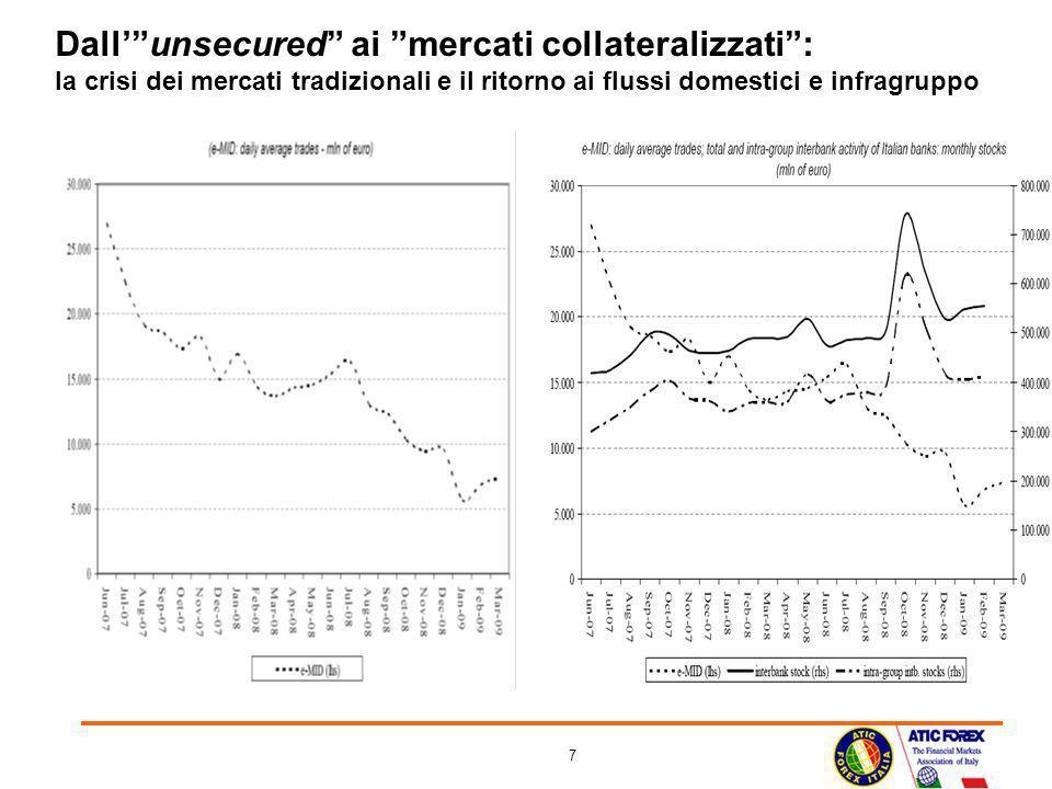 Dall' unsecured ai mercati collateralizzati : la crisi dei mercati tradizionali e il ritorno ai flussi domestici e infragruppo