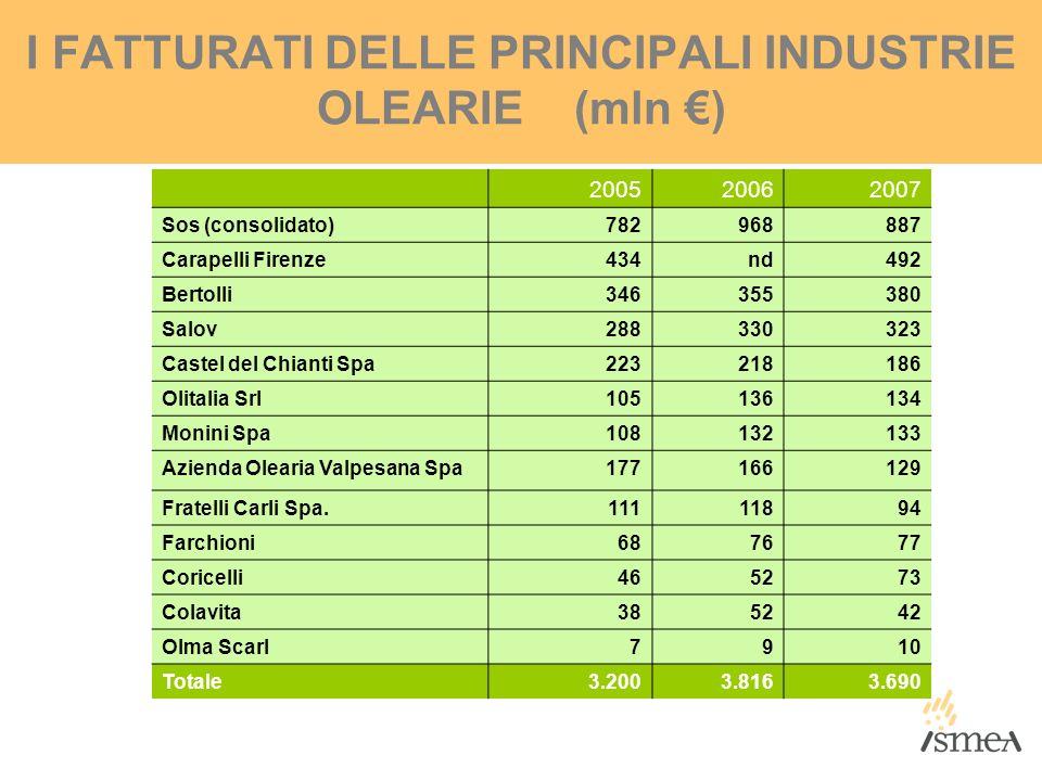 I FATTURATI DELLE PRINCIPALI INDUSTRIE OLEARIE (mln €)