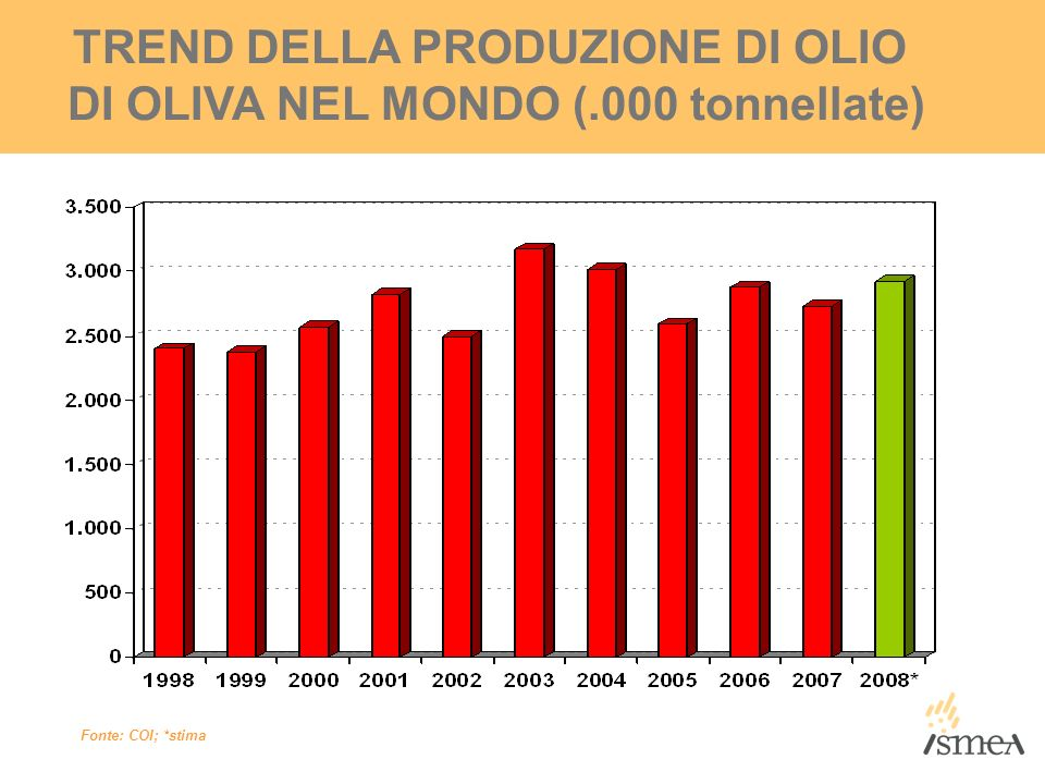 TREND DELLA PRODUZIONE DI OLIO DI OLIVA NEL MONDO (.000 tonnellate)