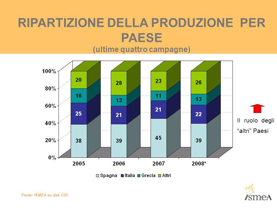 RIPARTIZIONE DELLA PRODUZIONE PER PAESE (ultime quattro campagne)