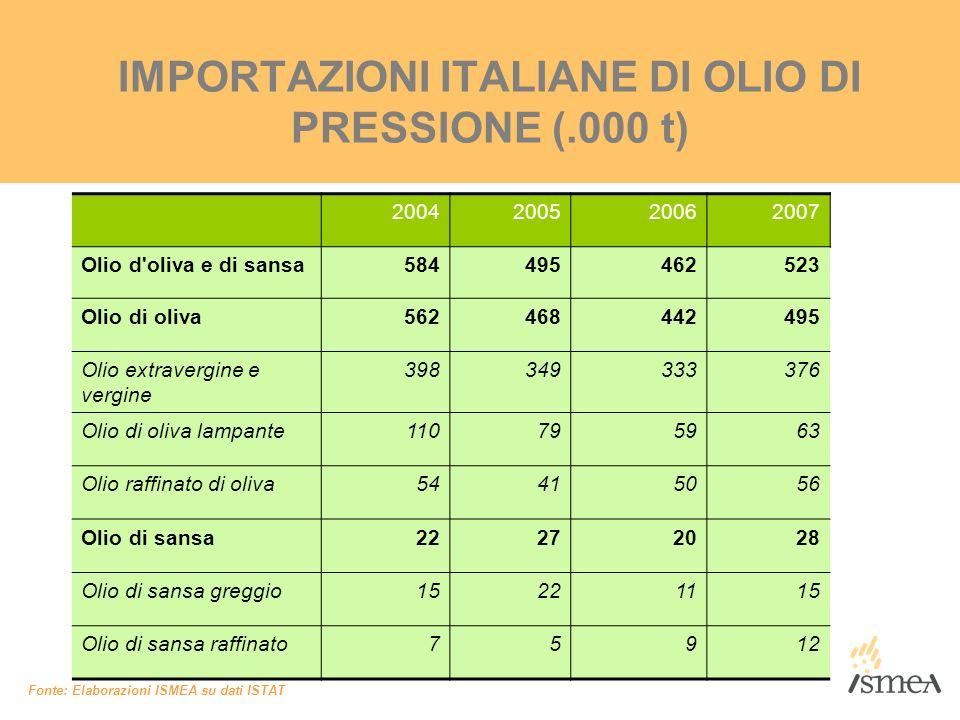 IMPORTAZIONI ITALIANE DI OLIO DI PRESSIONE (.000 t)